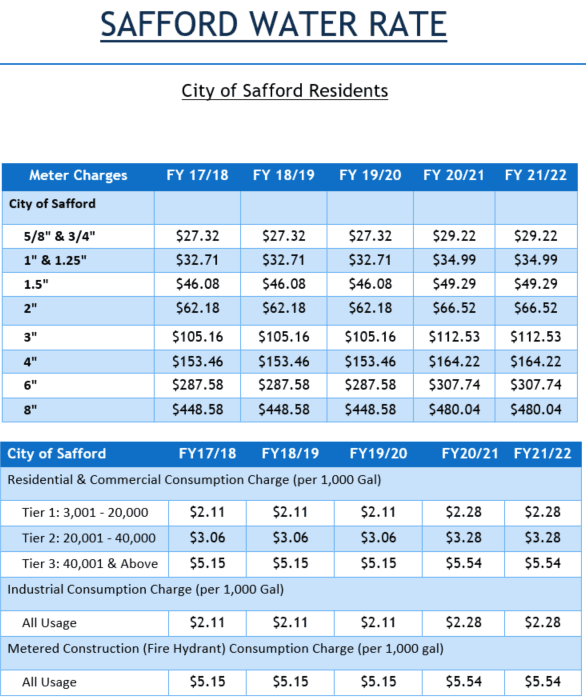 Safford Water Rates