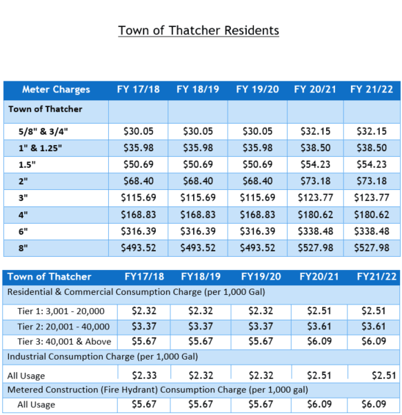 Thatcher Water Rates