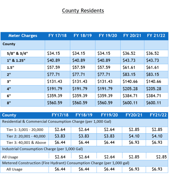 County Water Rates